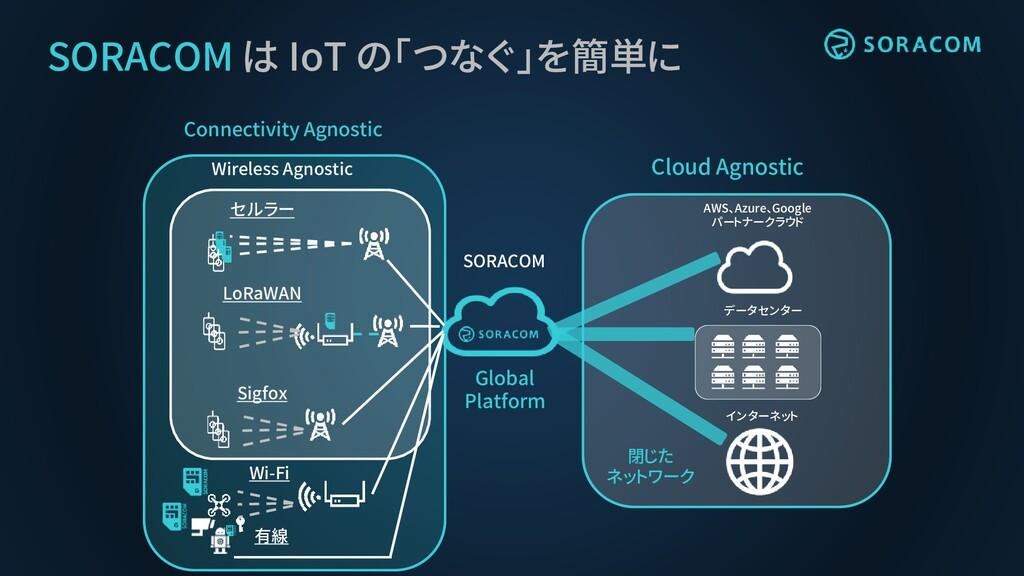 SORACOM は IoT の「つなぐ」を簡単に データセンター AWS、Azure、Goog...