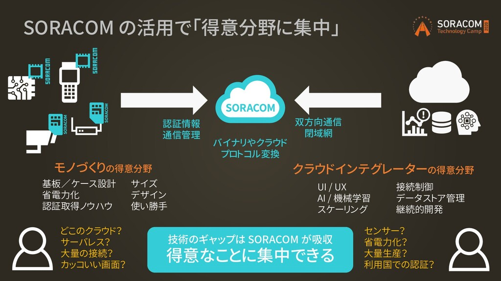 SORACOM の活用で「得意分野に集中」 接続制御 データストア管理 継続的開発 UI / ...