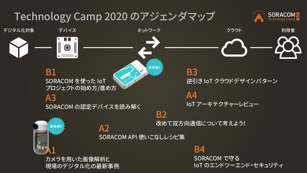 Technology Camp 2020 のアジェンダマップ デジタル化対象 デバイス ネット...