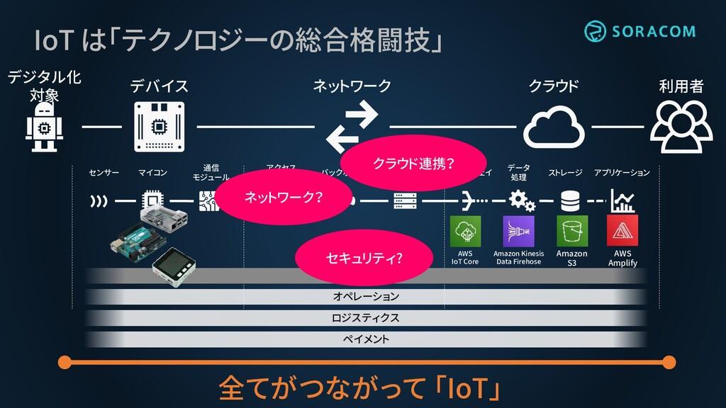 IoT は「テクノロジーの総合格闘技」 デジタル化 対象 デバイス ネットワーク クラウド 利...