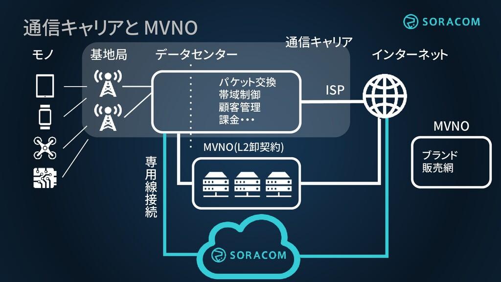 通信キャリアと MVNO インターネット モノ 基地局 データセンター MVNO(L2卸契約)...