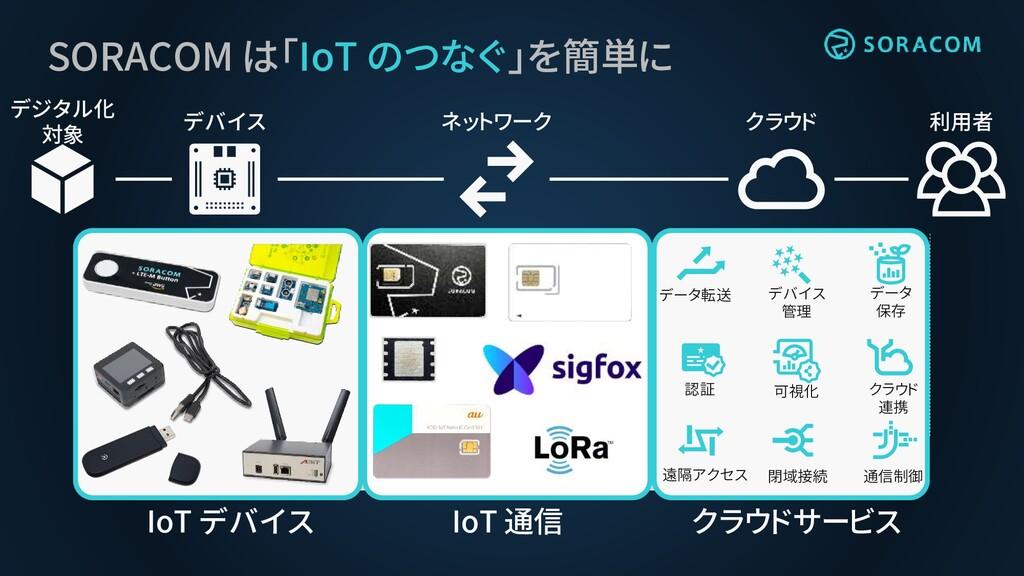 SORACOM は「IoT のつなぐ」を簡単に デジタル化 対象 デバイス ネットワーク クラ...