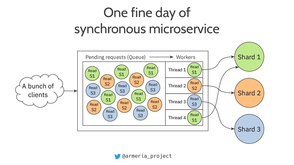 @armeria_project One fine day of synchronous mi...
