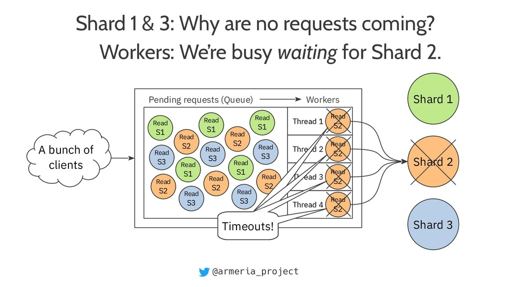 @armeria_project Shard 1 & 3: Why are no reques...