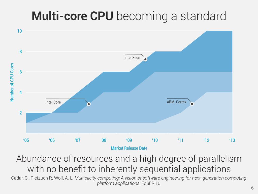 6 Multi-core CPU becoming a standard Abundance ...