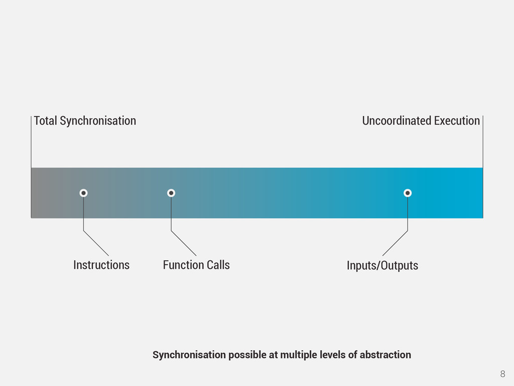 8 Function Calls Inputs/Outputs Synchronisation...