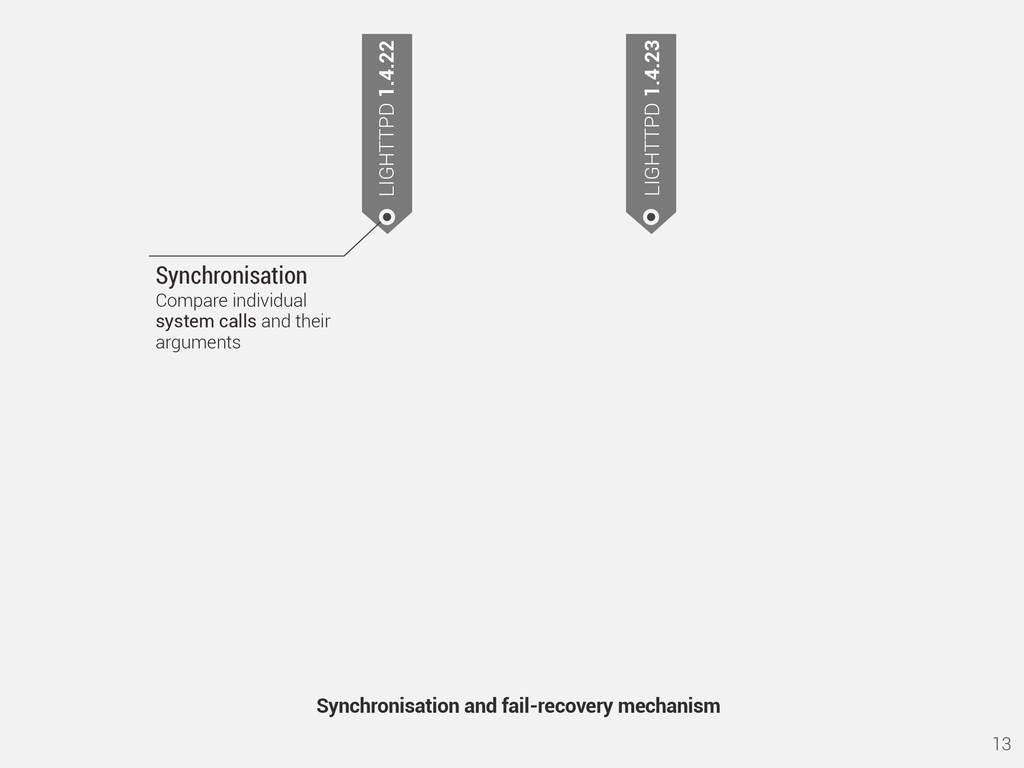 13 Synchronisation and fail-recovery mechanism ...
