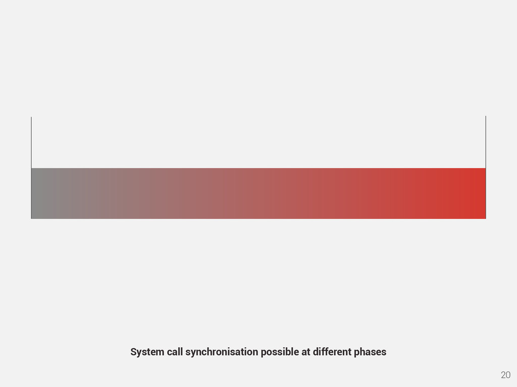 20 System call synchronisation possible at diff...