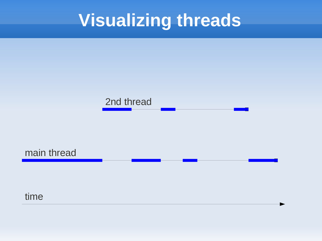 Visualizing threads time main thread 2nd thread