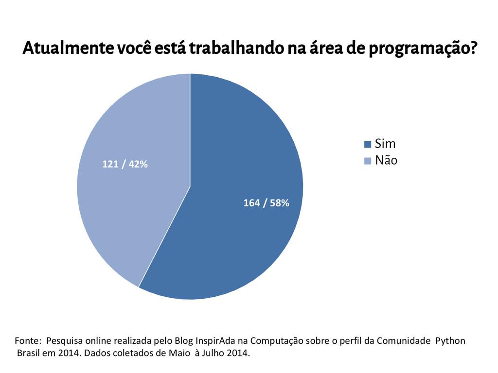 164 / 58% 121 / 42% Sim Não Fonte: Pesquisa onl...