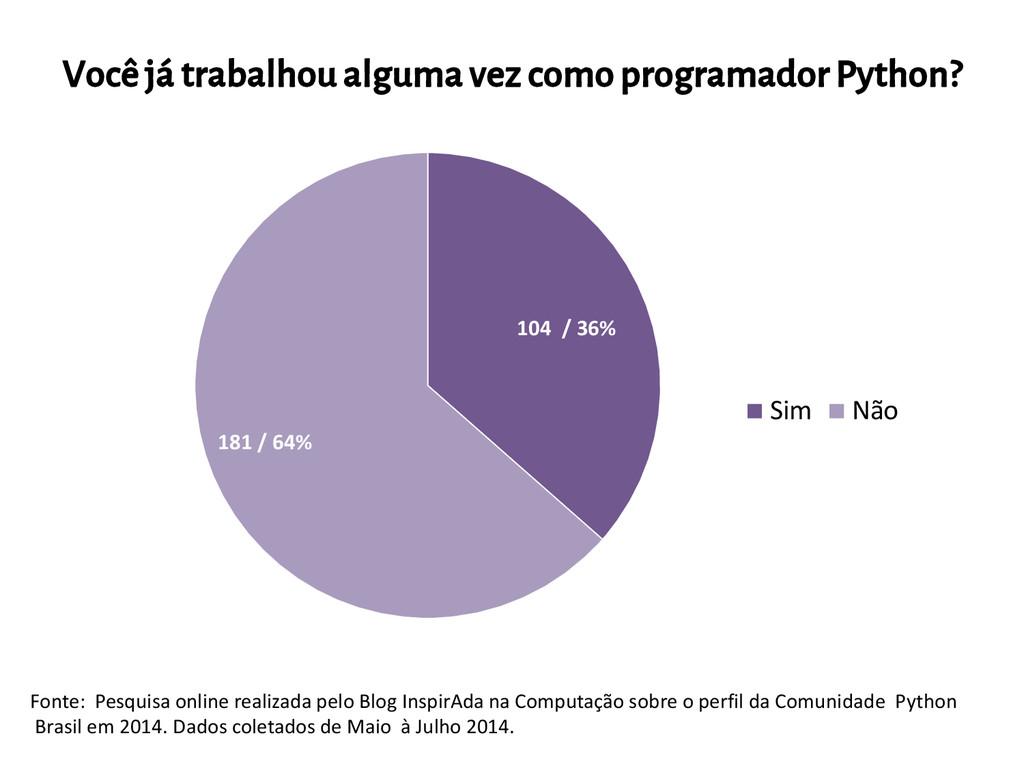 104 / 36% 181 / 64% Sim Não Fonte: Pesquisa onl...