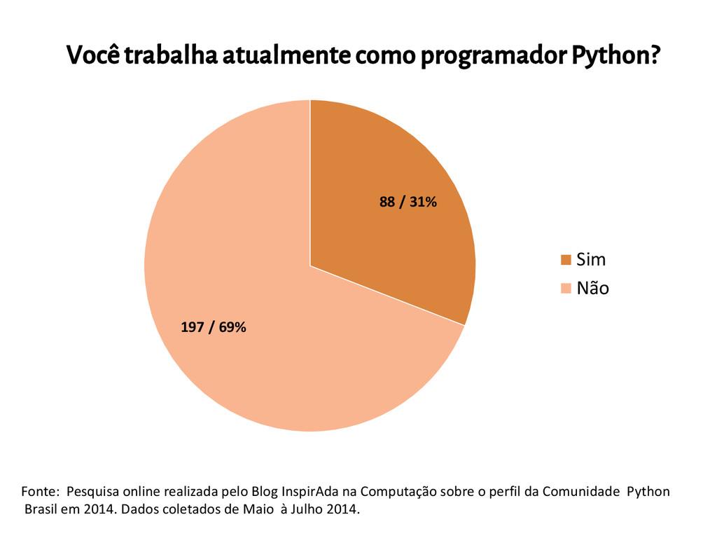 88 / 31% 197 / 69% Sim Não Fonte: Pesquisa onli...