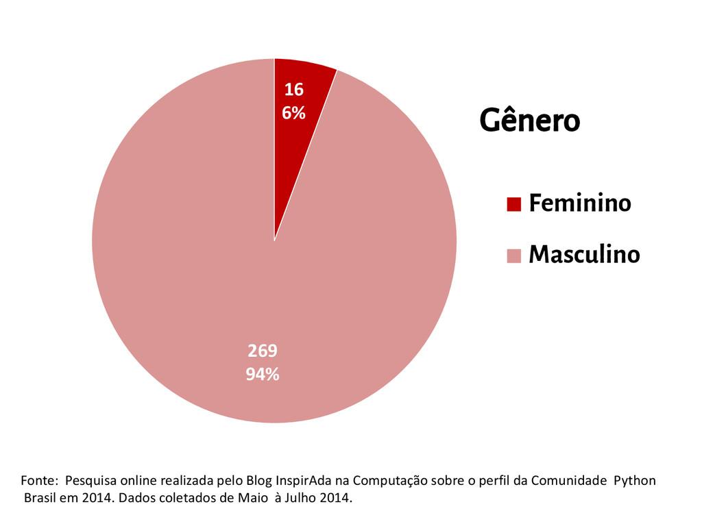 16 6% 269 94% Feminino Masculino Gênero Fonte: ...