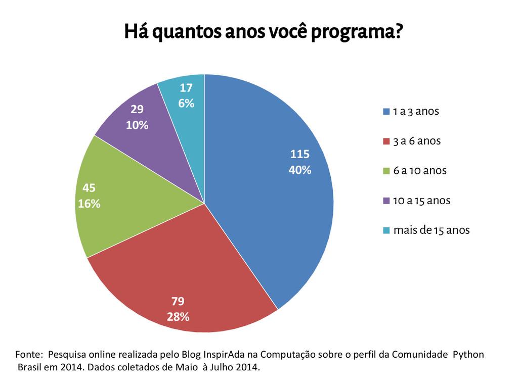 115 40% 79 28% 45 16% 29 10% 17 6% Há quantos a...