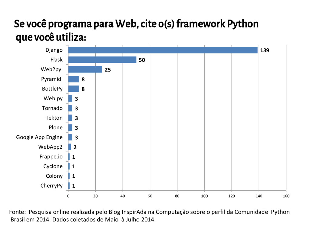 Se você programa para Web, cite o(s) framework ...