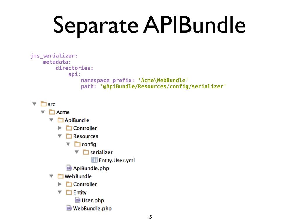 Separate APIBundle jms_serializer: metadata: di...