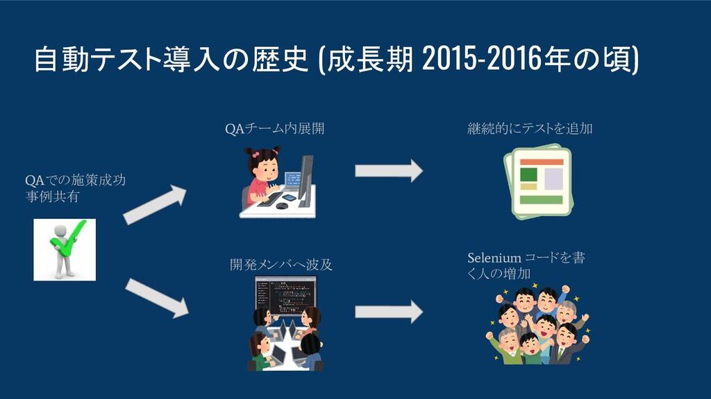 自動テスト導入の歴史 (成長期 2015-2016年の頃) QA での施策成功 事例共有 QA...