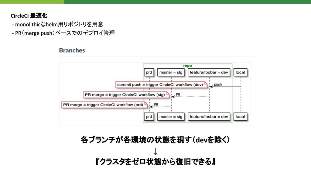 最適化 な 用リポジトリを用意 ( )ベースでのデプロイ管理 各ブランチが各環境の状態を現す(...