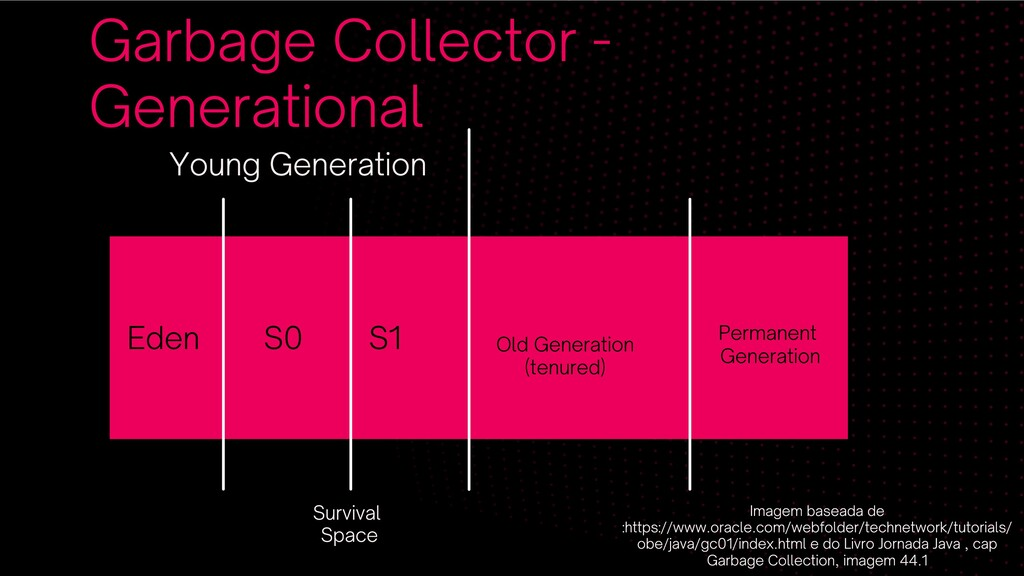 Garbage Collector - Generational Eden S0 S1 Old...