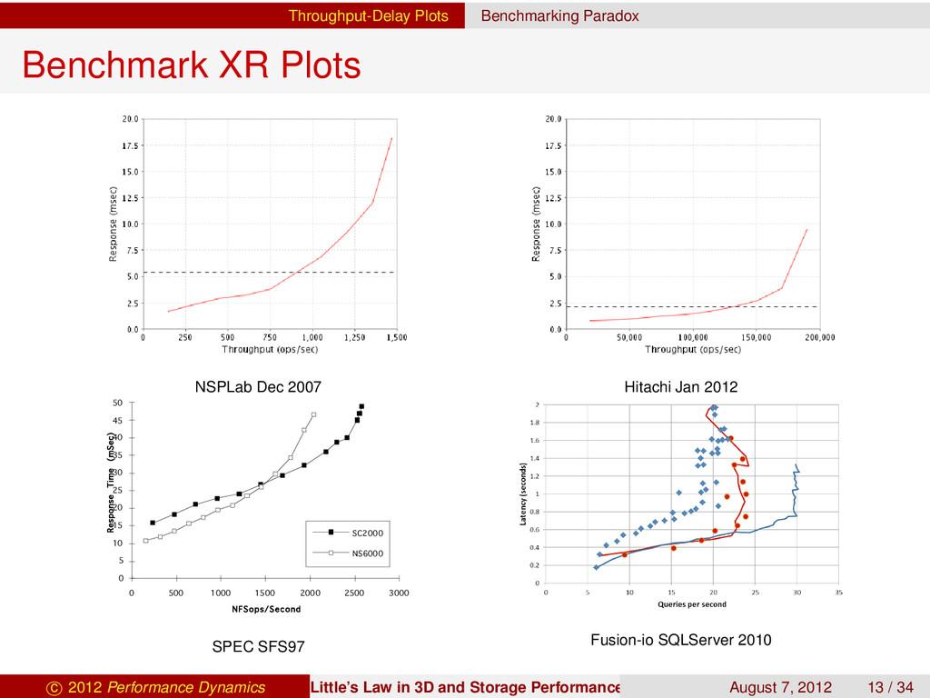 Throughput-Delay Plots Benchmarking Paradox Ben...