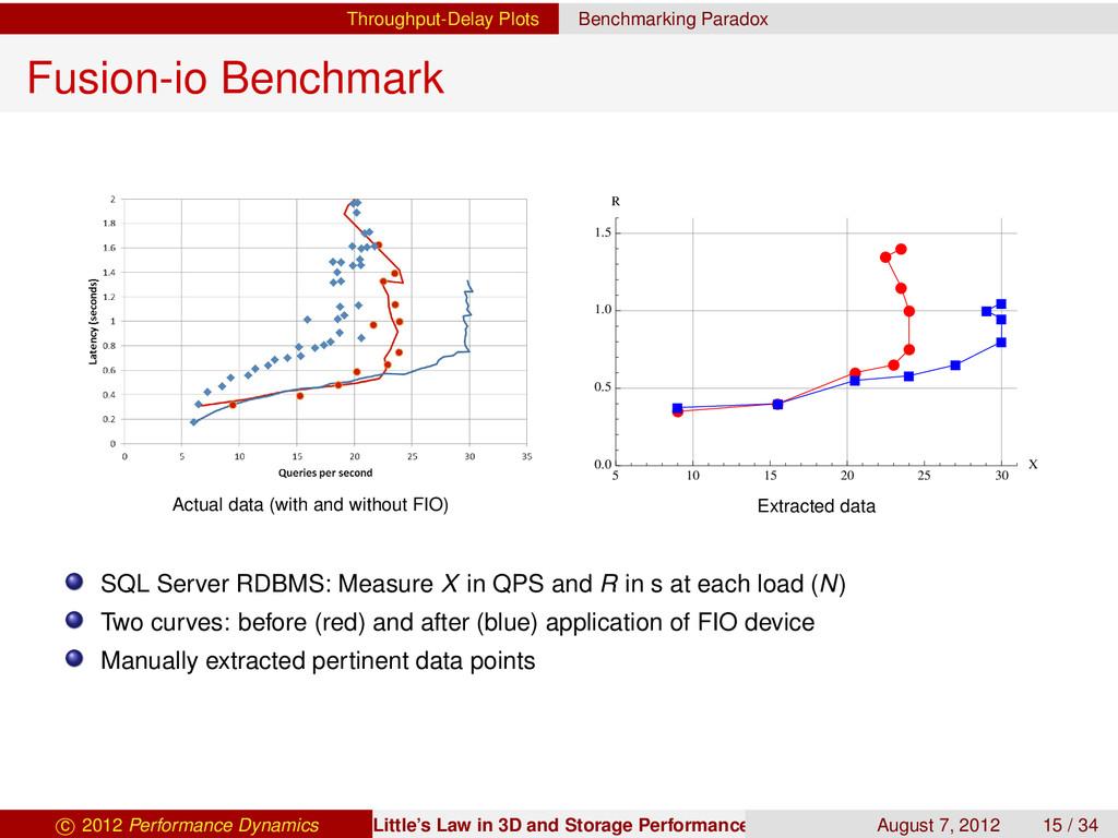 Throughput-Delay Plots Benchmarking Paradox Fus...