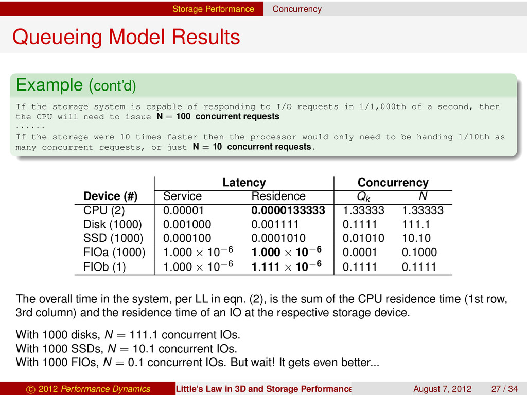 Storage Performance Concurrency Queueing Model ...