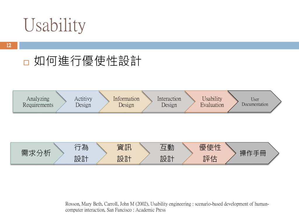 Usability  如何進行優使性設計 Analyzing Requirements Ac...