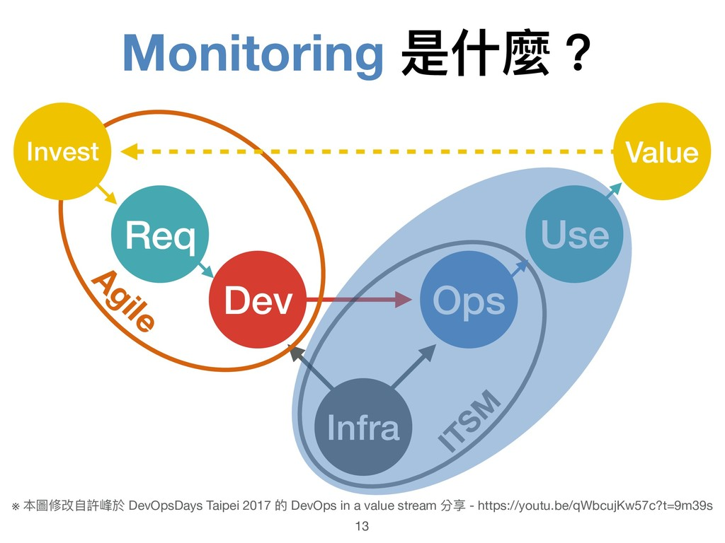 Monitoring 是什什麼? 13 Infra Dev Ops ITSM Agile Re...