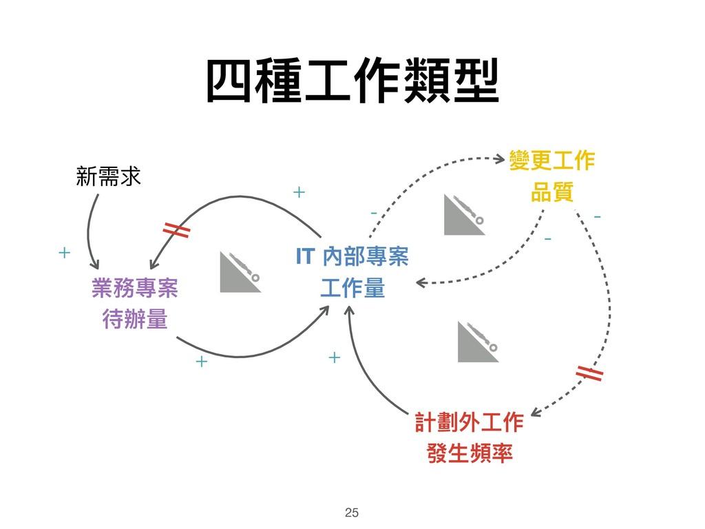 四種⼯工作類型 25 業務專案 待辦量量 IT 內部專案 ⼯工作量量 計劃外⼯工作 發⽣生頻率...