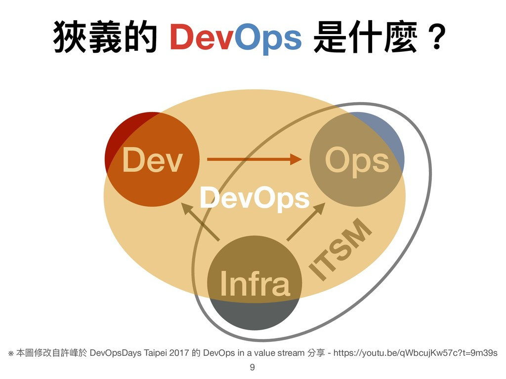 9 Infra Dev Ops ITSM 狹義的 DevOps 是什什麼? ※ 本圖修改⾃自許...