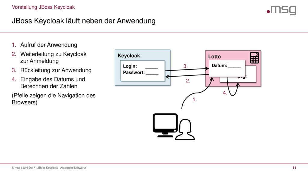 Vorstellung JBoss Keycloak JBoss Keycloak läuft...