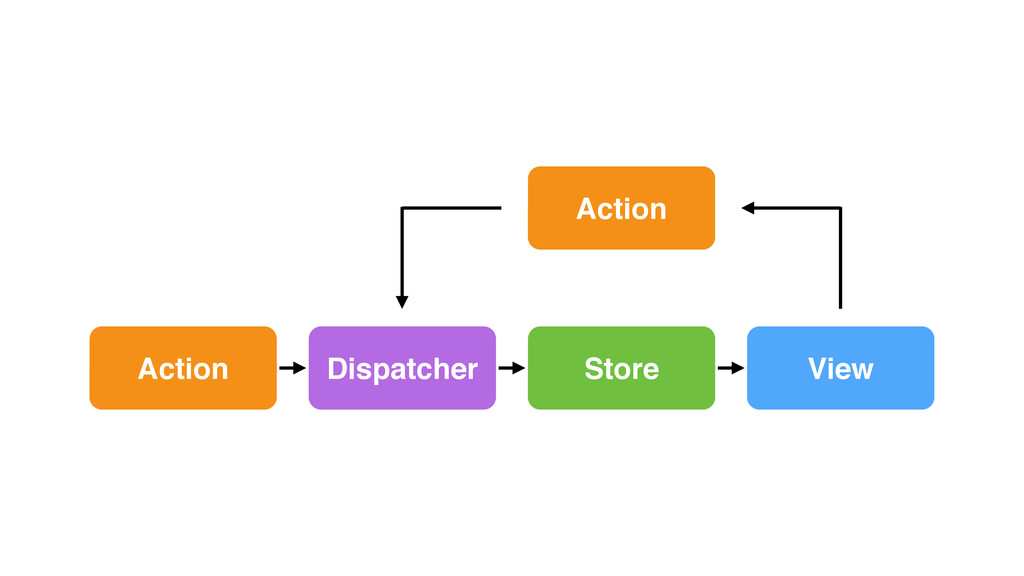 Dispatcher Action View Store Action