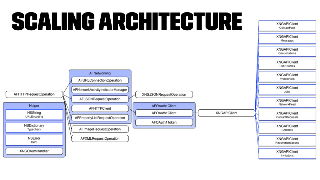 Scaling Architecture