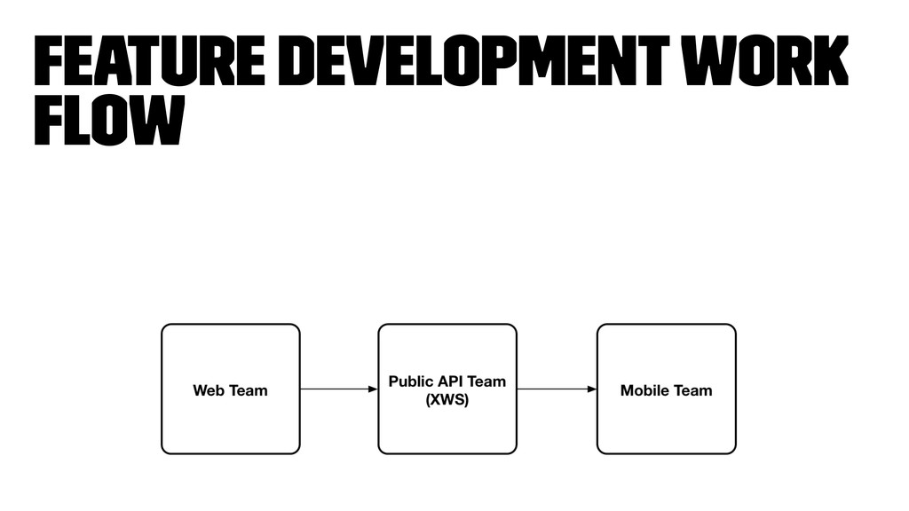 Feature Development Work flow