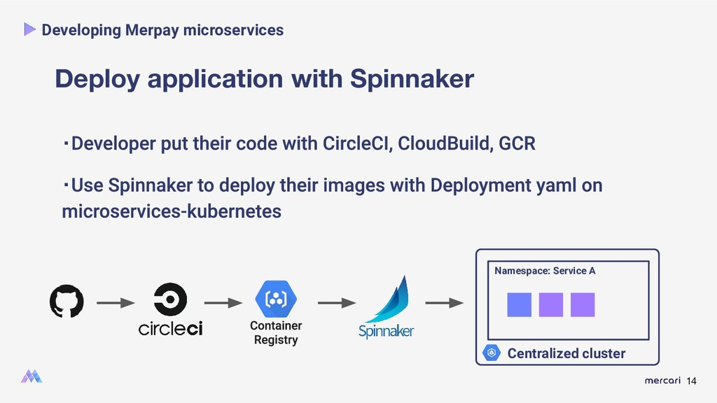 14 Deploy application with Spinnaker ・ ・ Develo...