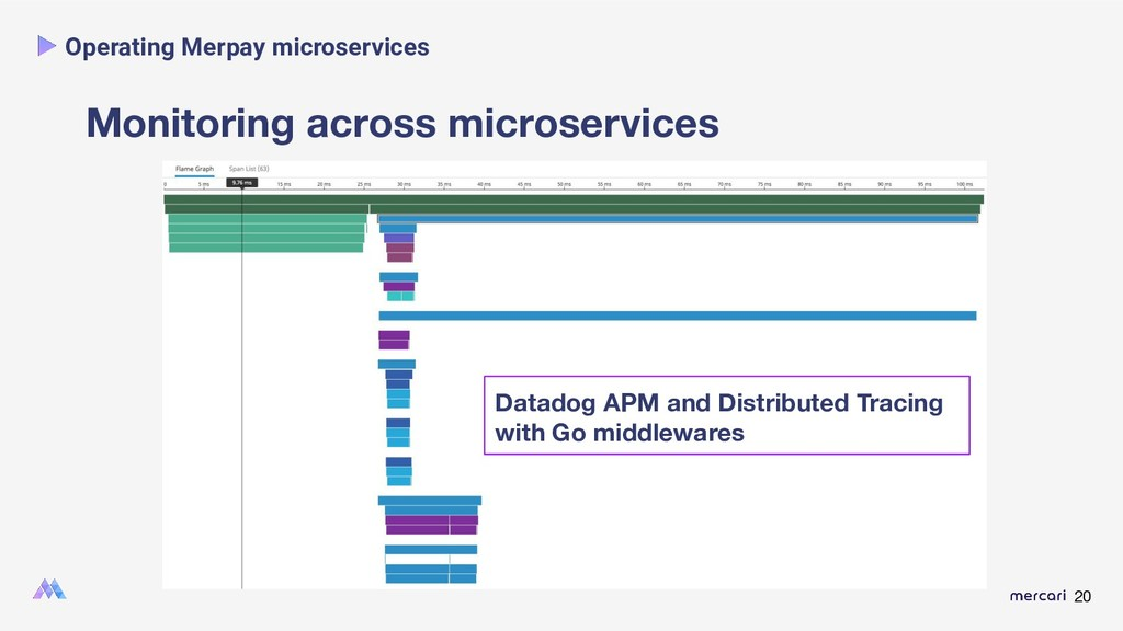 20 Monitoring across microservices Operating Me...