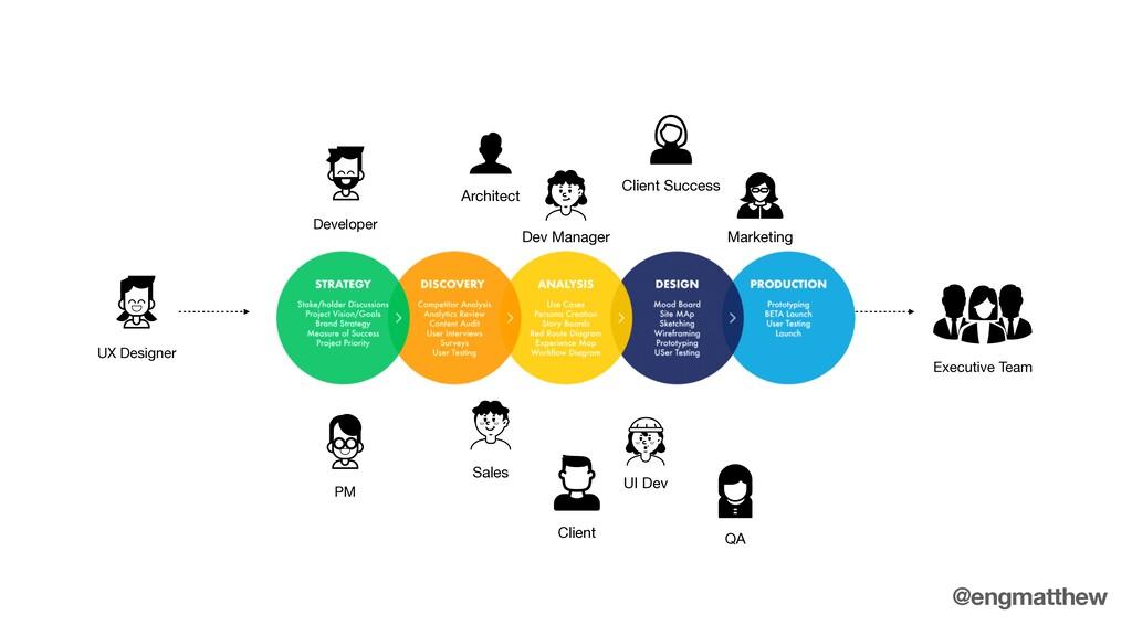 UX Designer Developer PM Executive Team Archite...