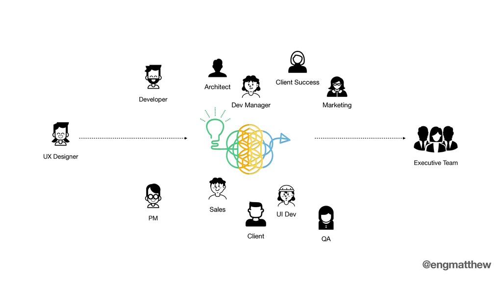 UX Designer Executive Team Developer PM Archite...