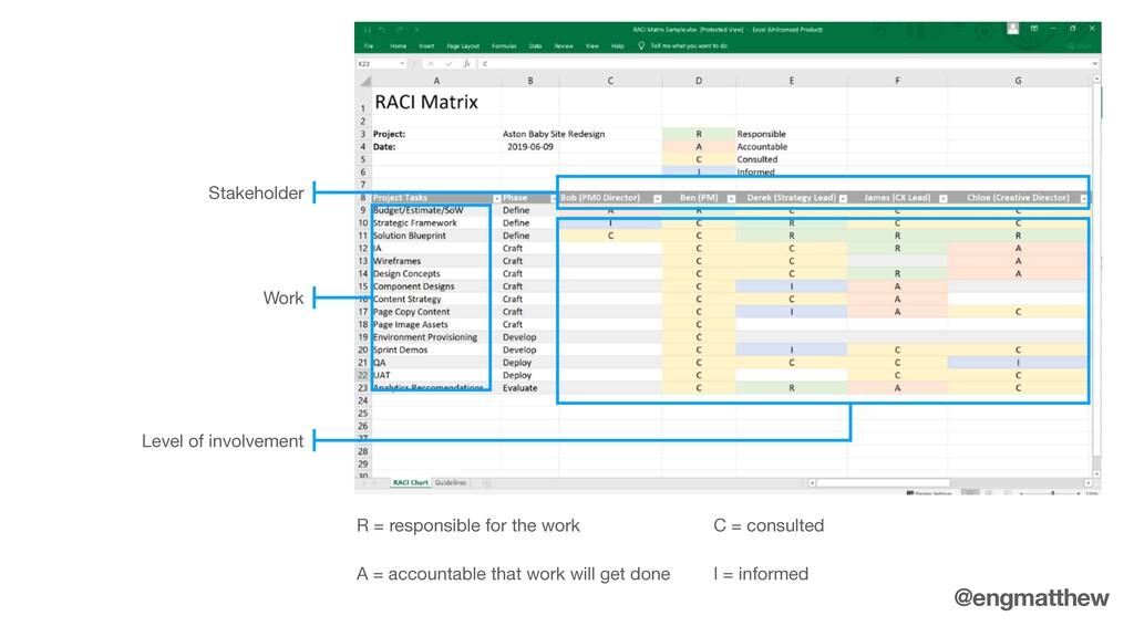 Stakeholder Work Level of involvement R = respo...
