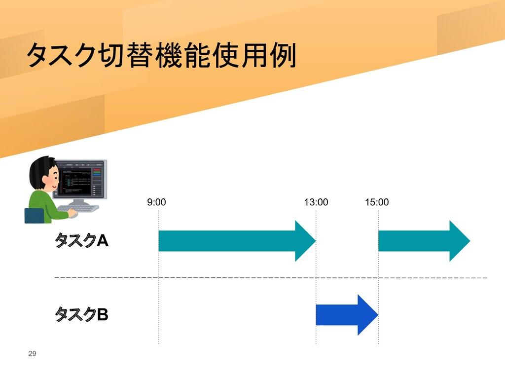 タスク切替機能使用例 29 タスクA タスクB 9:00 13:00 15:00