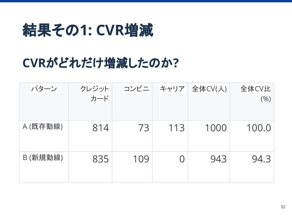 結果その1: CVR増減 CVRがどれだけ増減したのか? パターン クレジット カード コンビ...