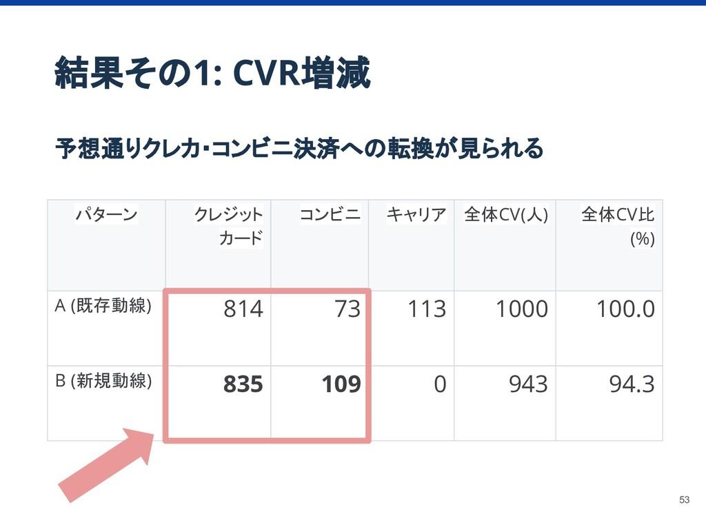 結果その1: CVR増減 予想通りクレカ・コンビニ決済への転換が見られる パターン クレジット...