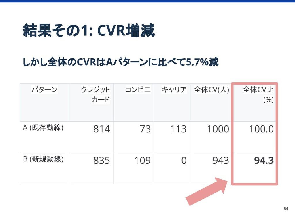 結果その1: CVR増減 しかし全体のCVRはAパターンに比べて5.7%減 パターン クレジッ...