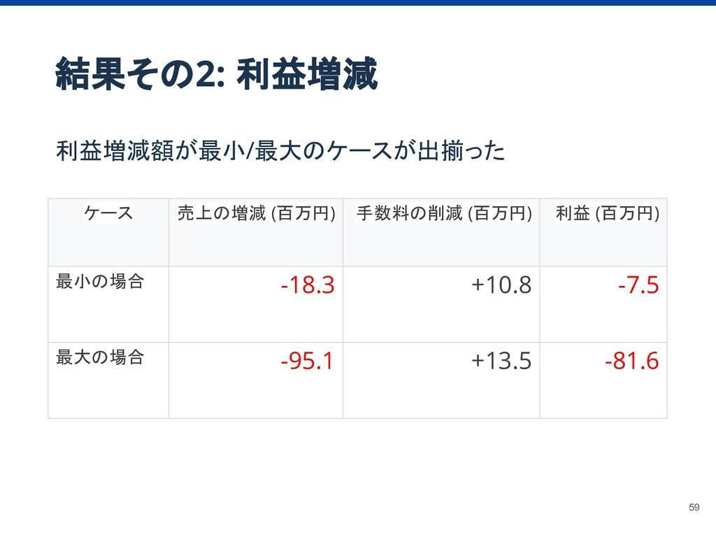 結果その2: 利益増減 利益増減額が最小/最大のケースが出揃った ケース 売上の増減 (百万円...