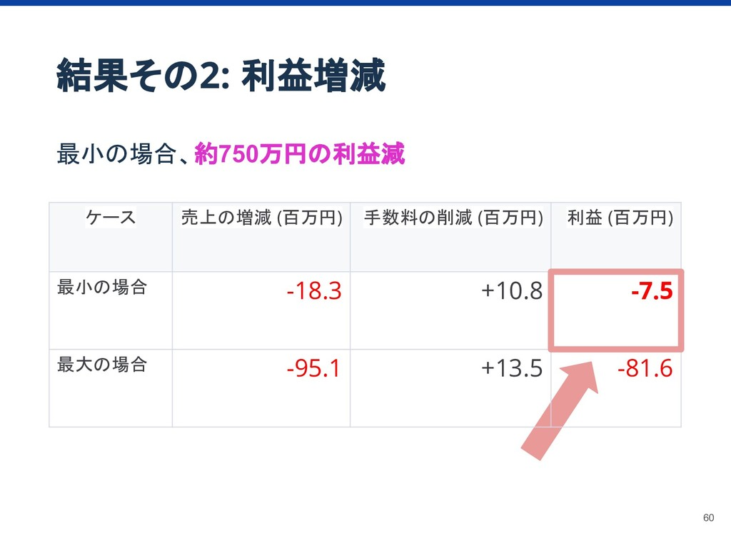 結果その2: 利益増減 最小の場合、約750万円の利益減 ケース 売上の増減 (百万円) 手数...