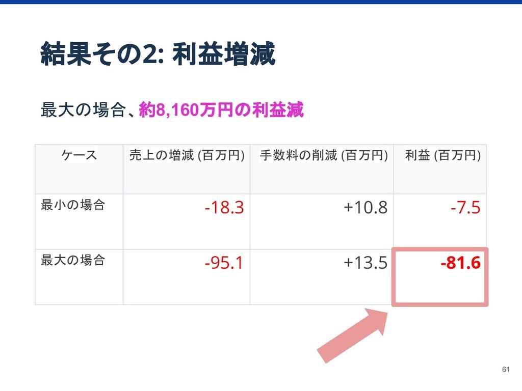 結果その2: 利益増減 最大の場合、約8,160万円の利益減 ケース 売上の増減 (百万円) ...