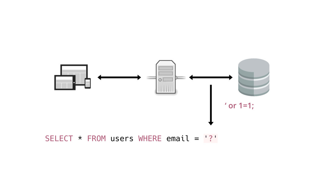 SELECT * FROM users WHERE email = '?' ' or 1=1;