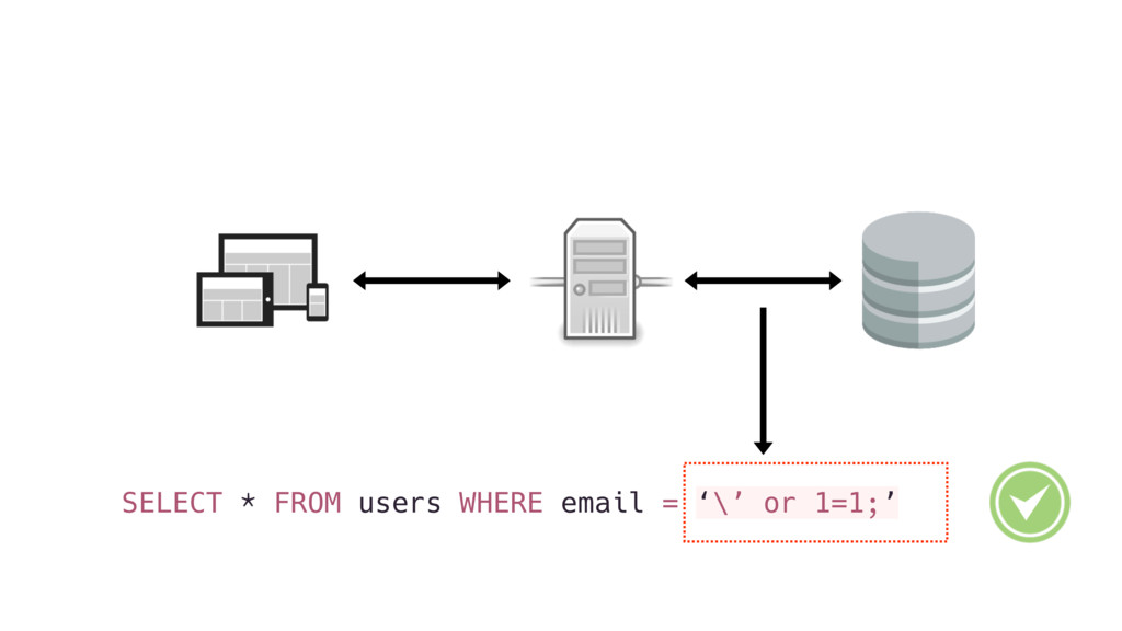 SELECT * FROM users WHERE email = '\' or 1=1;'