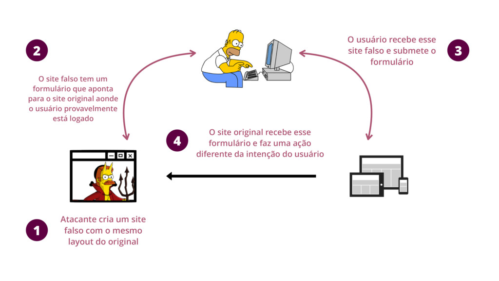 1 2 3 4 Atacante cria um site falso com o mesmo...