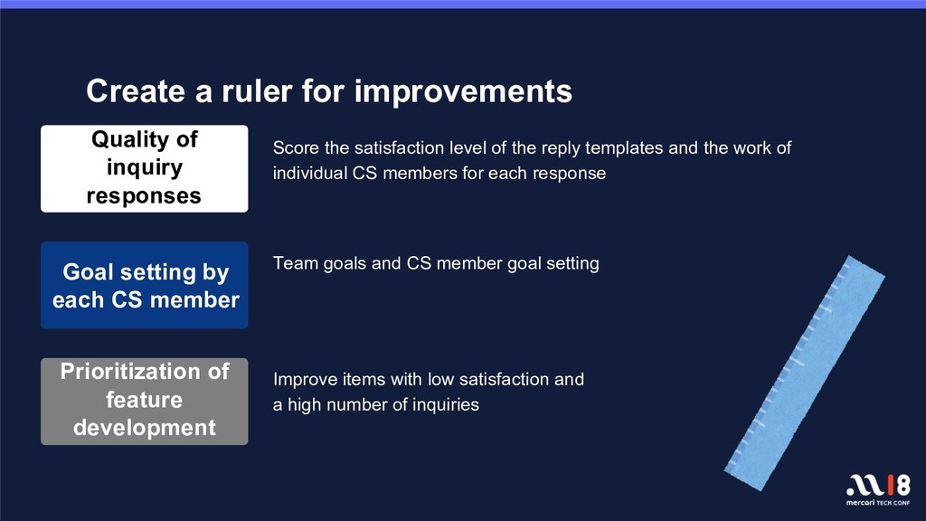 Create a ruler for improvements Team goals and ...